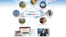 Biges 365 Cloud ile Entegre Çözümler